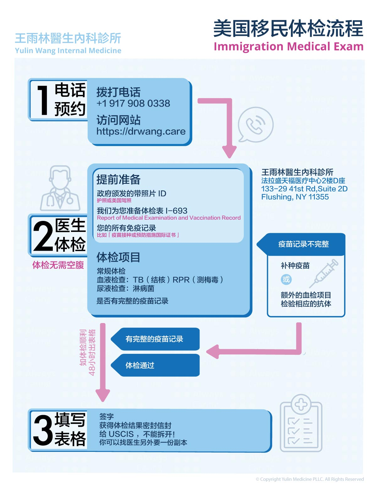 Immigration Medical Exam infographic 移民體檢流程圖